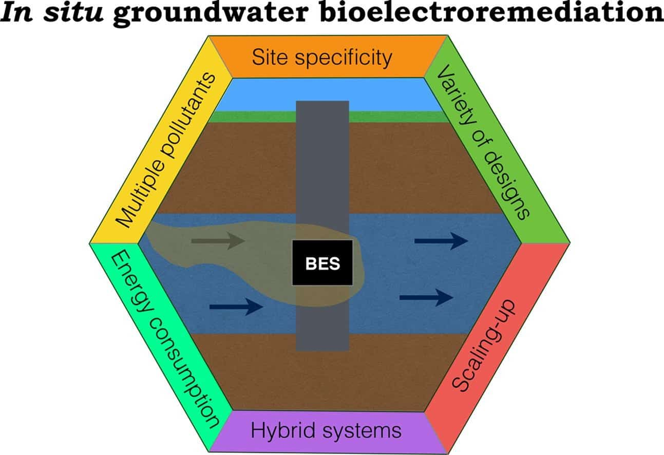 Civil and Environemental Engineering: In situgroundwater treatment with BES